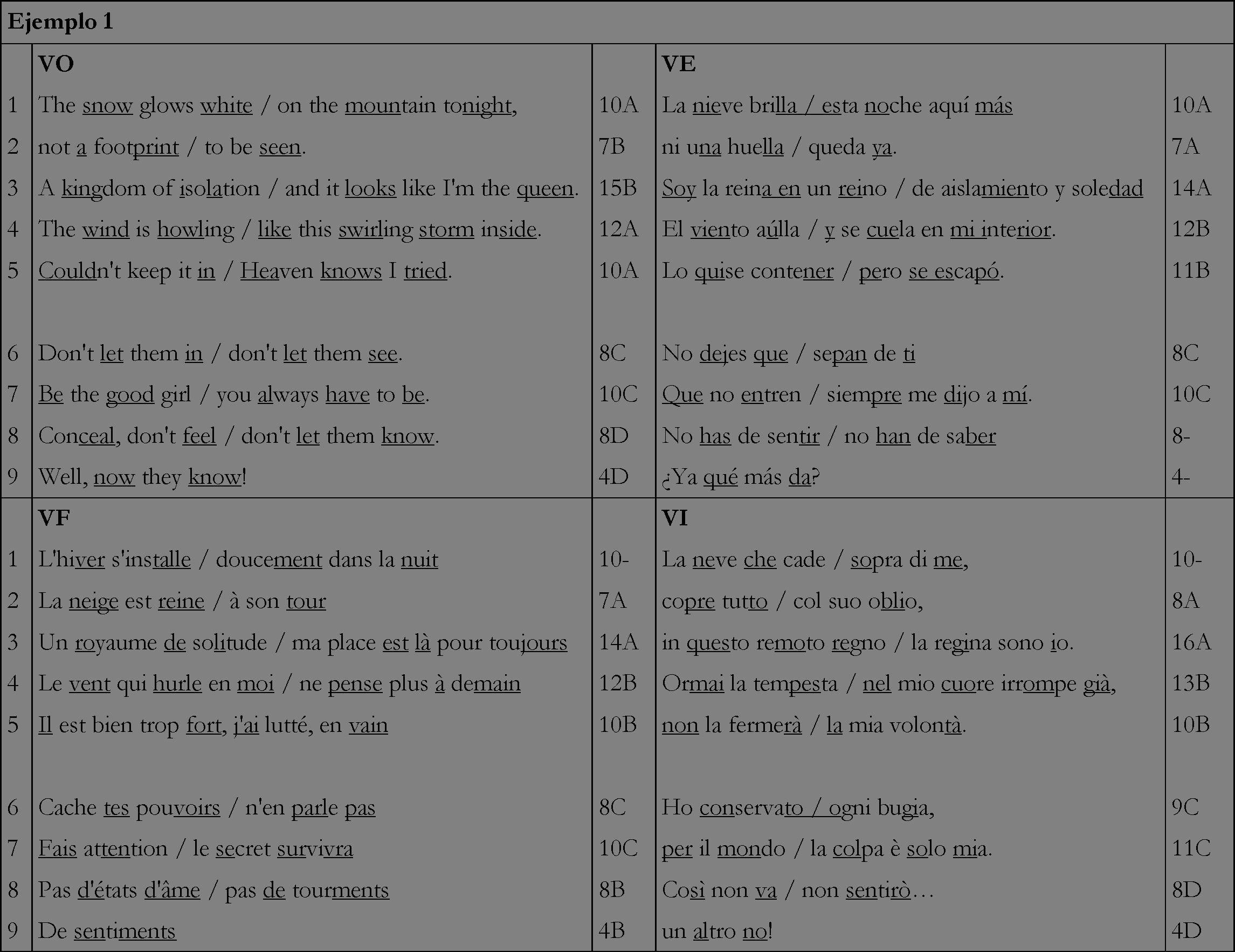 La traducción de canciones en el cine de animación. Estrategias y ...