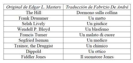 Tabla 1. Diferencias entre los títulos de Masters y De André
