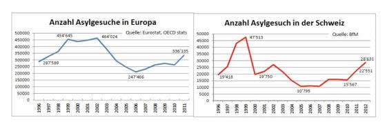 Figure 3: Comparaison de l'évolution des demandes d'asile en Europe et en Suisse, 1996-2012. Source: Kaufmann, 2013[13]